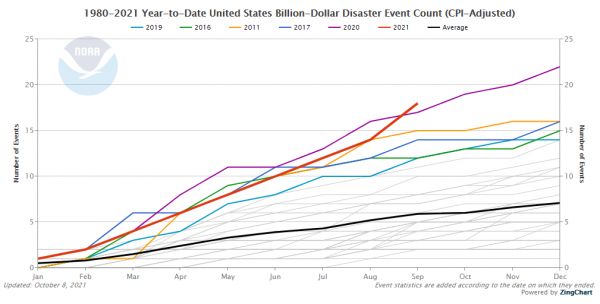 In 2021, US on Pace for Most Billion-Dollar Weather Disasters Since Records Began